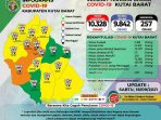 Infografis kasus Covid-19 di wilayah Kabupaten Kutai Barat. Foto : HO.